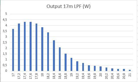 Output 17m LPF