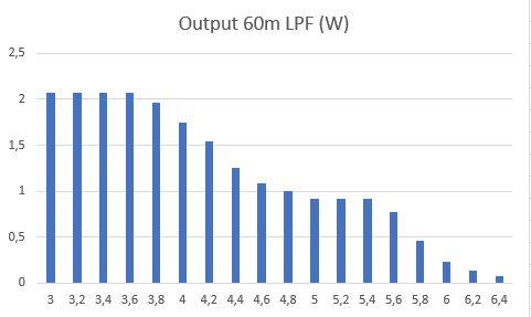 Output 60m LPF